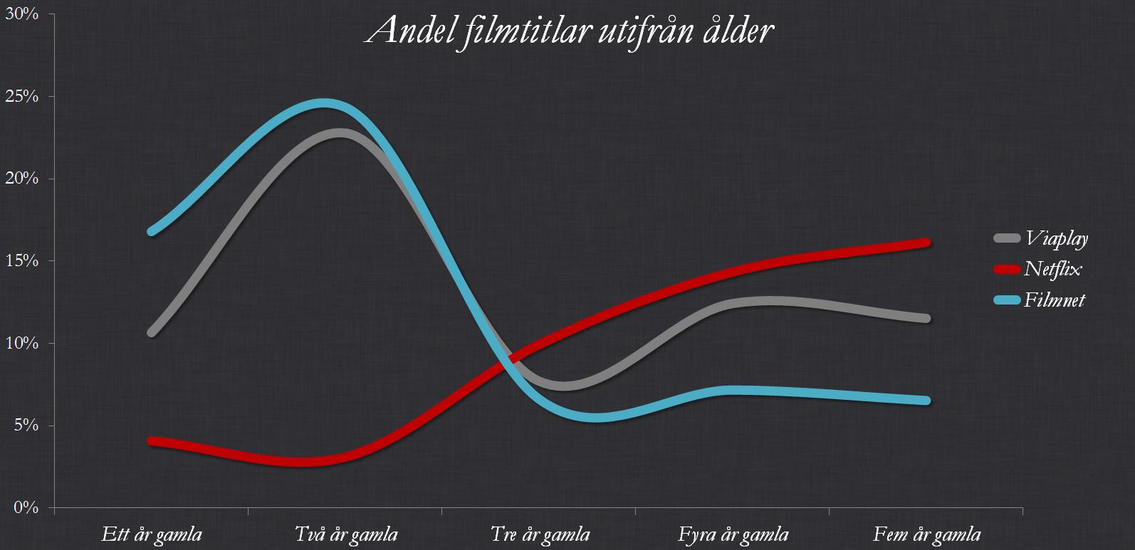 Andel filmtitlar utifrån ålder