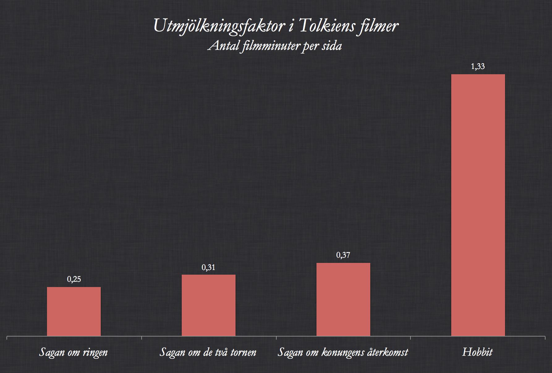Utmjölkningsfaktor i Tolkien-filmer